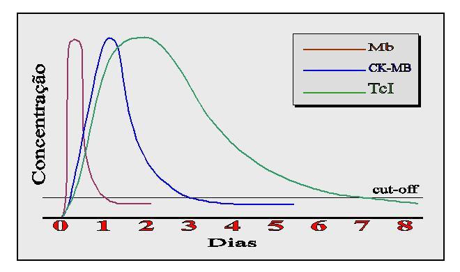 Gráfico IAM
